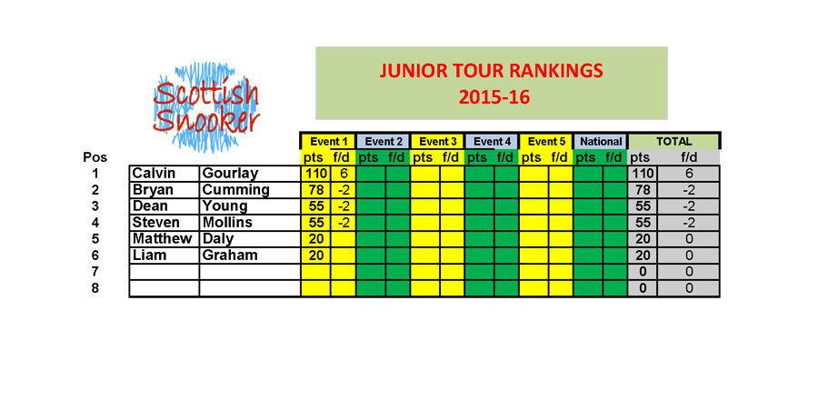 Junior Tour Rankings 2015-16