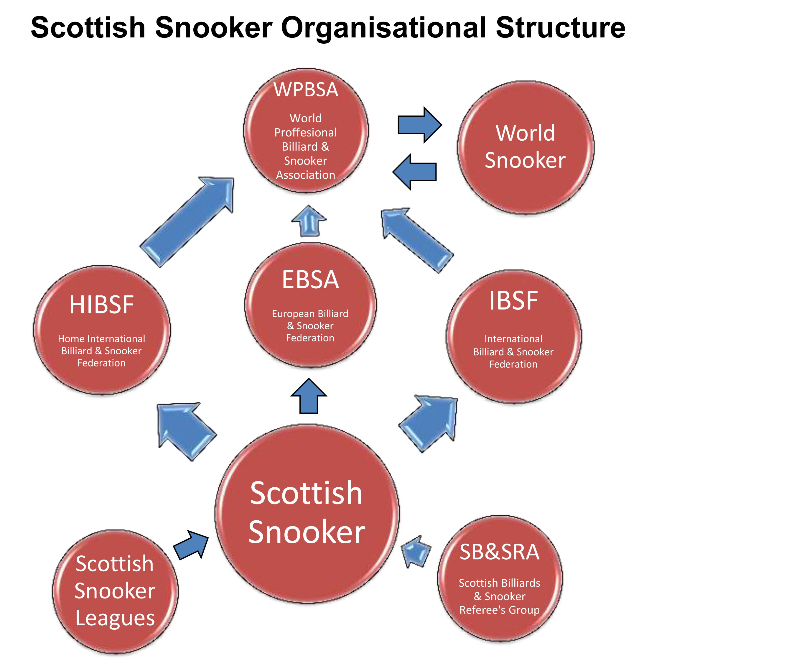 Scottish Snooker Organisational Structure