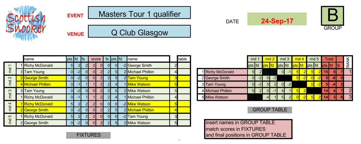 Web Com Tour Qualifier