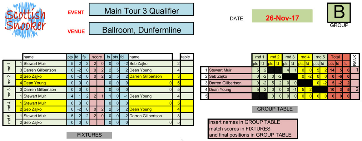Scottish Snooker Main Tour 3 Qualifier Group B - Ballroom Dunfermline