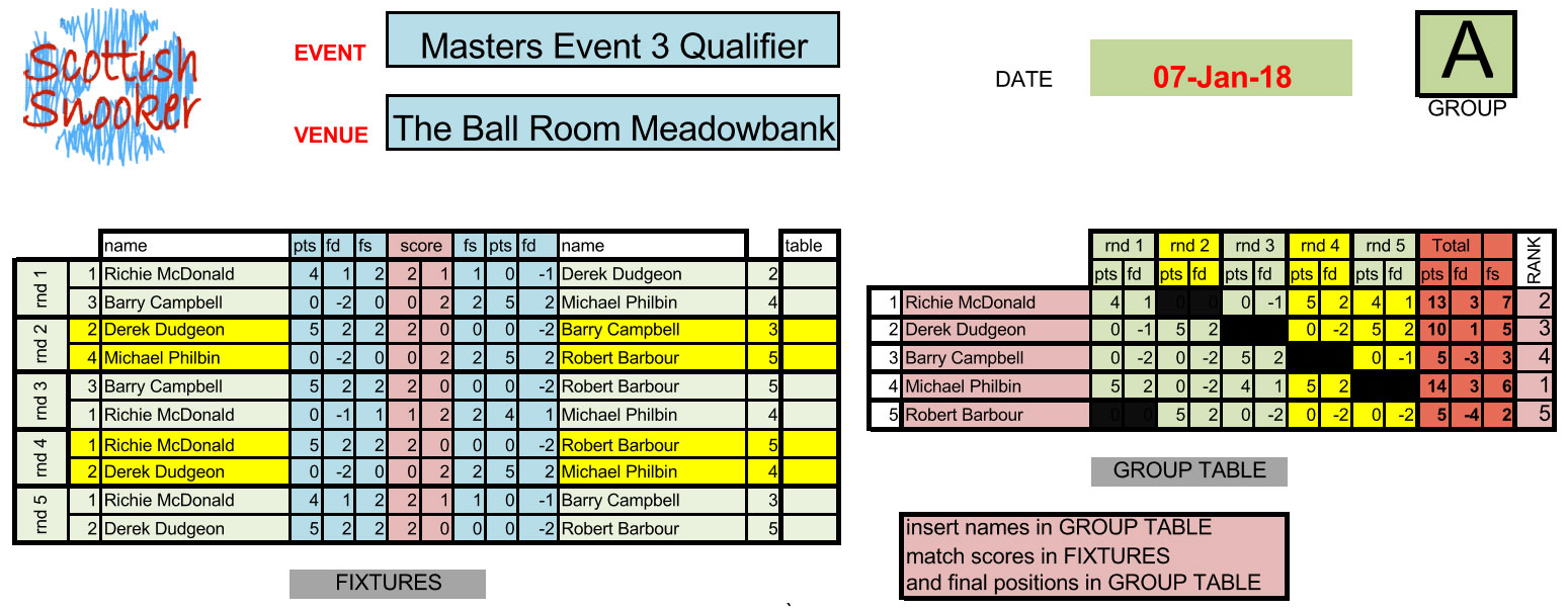 Masters Event 3 Qualifier Results Group A