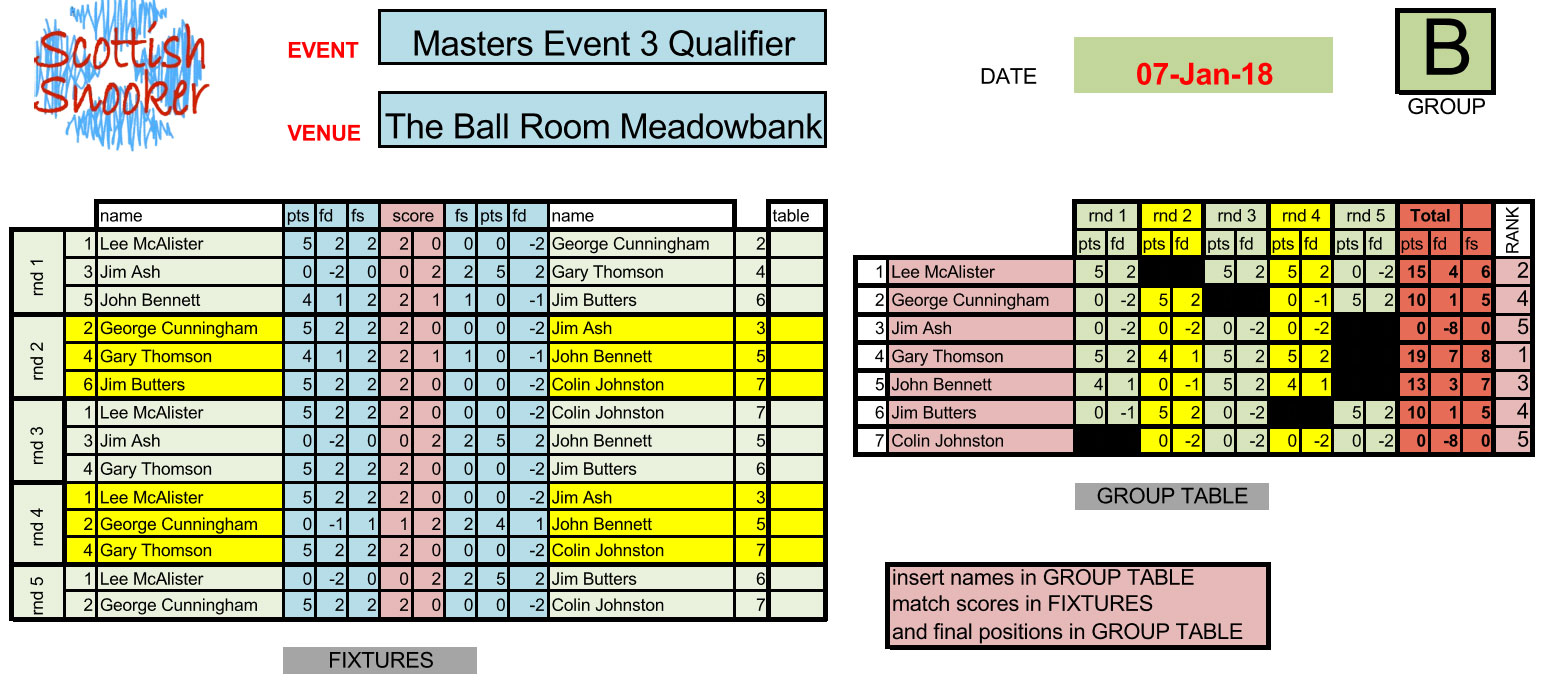 Masters Event 3 Qualifier Results Group B