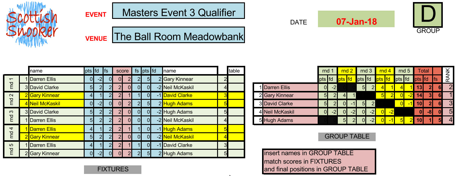 Masters Event 3 Qualifier Results Group D