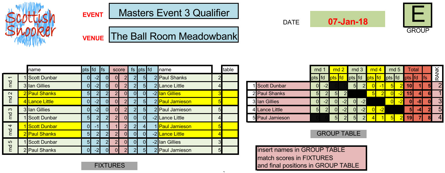Masters Event 3 Qualifier Results Group E