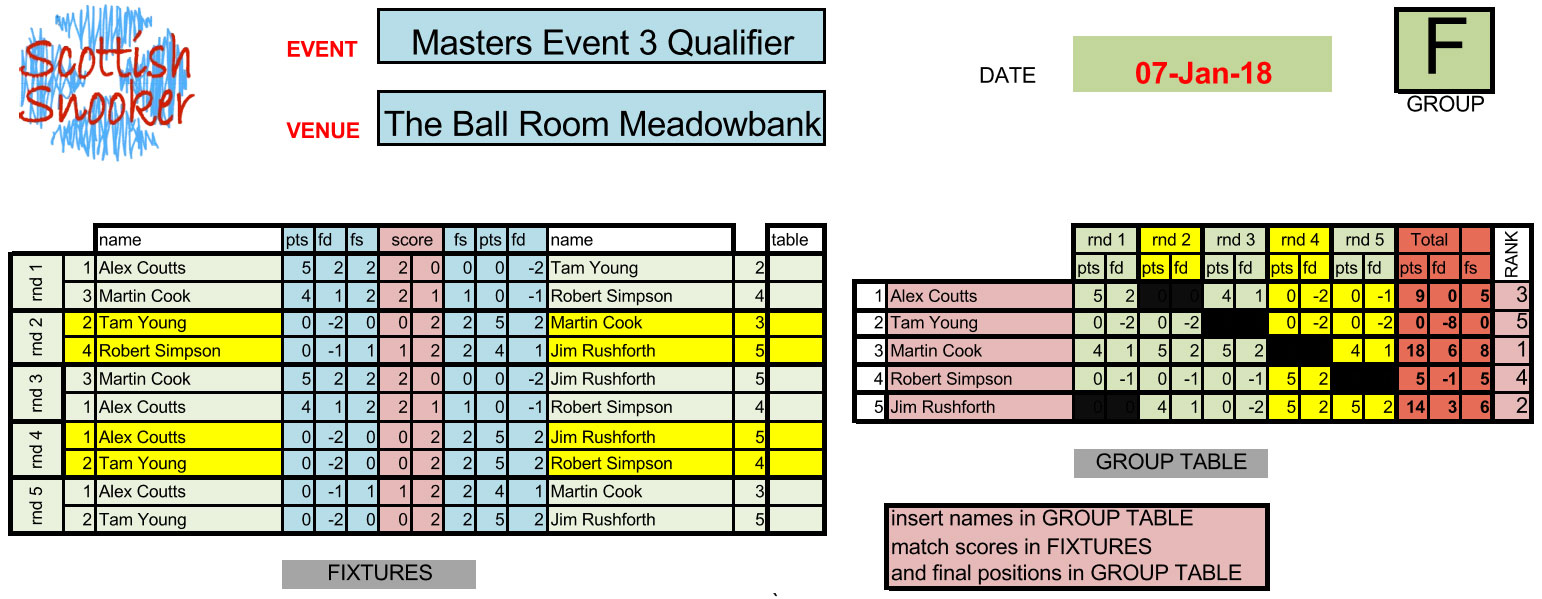 Masters Event 3 Qualifier Results Group F